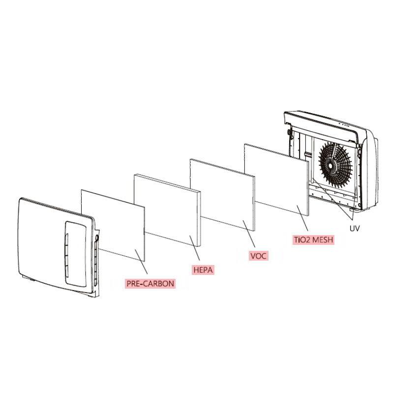 Luma Comfort AP400W-FILTERPACK Replacement Filter Pack for Ap400W